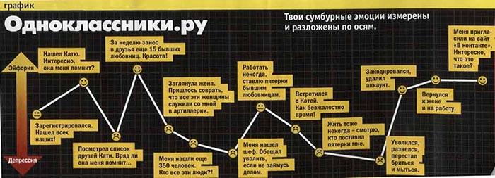график деградации зависимости от соцсетей