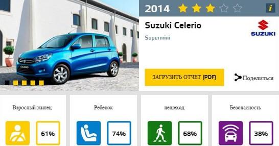 Результаты краш-теста EuroNCAP Suzuki Celerio 2015 года
