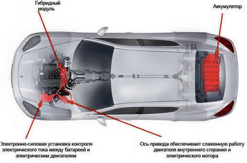 С Как работает гибридный автомобиль - схема